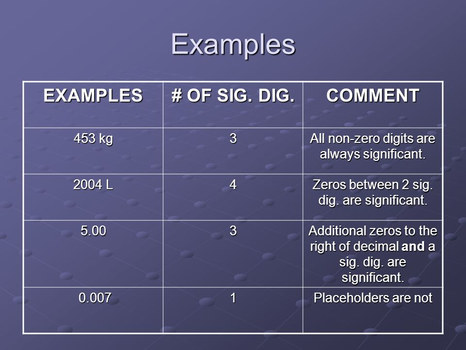 Examples EXAMPLES # OF SIG. DIG. COMMENT 453 kg 3