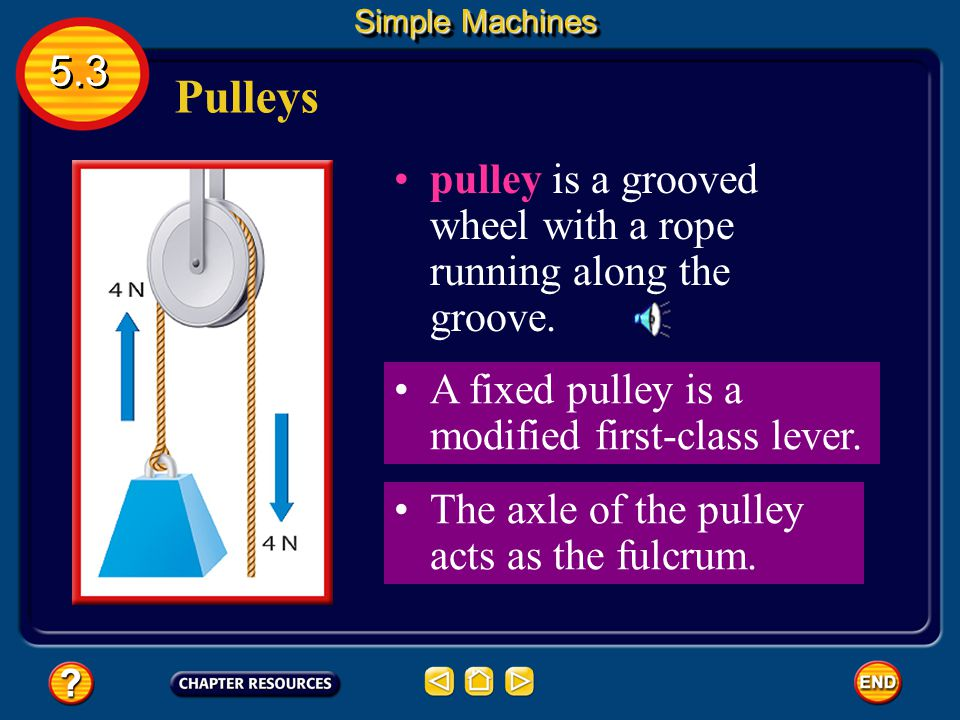 Simple Machines 5.3. Pulleys. pulley is a grooved wheel with a rope running along the groove. A fixed pulley is a modified first-class lever.