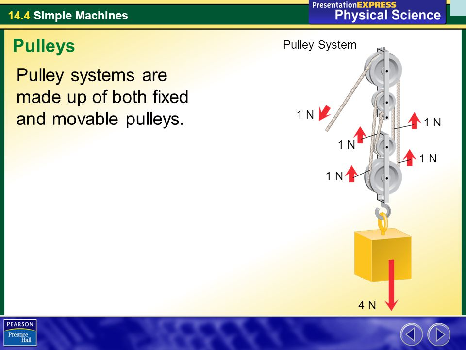 Pulley systems are made up of both fixed and movable pulleys.