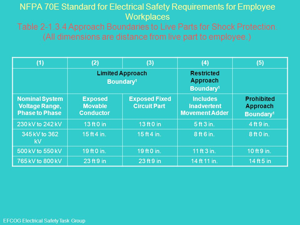 NFPA 70E Standard for Electrical Safety Requirements for Employee Workplaces Table 2-1.3.4 Approach Boundaries to Live Parts for Shock Protection. (All dimensions are distance from live part to employee.)