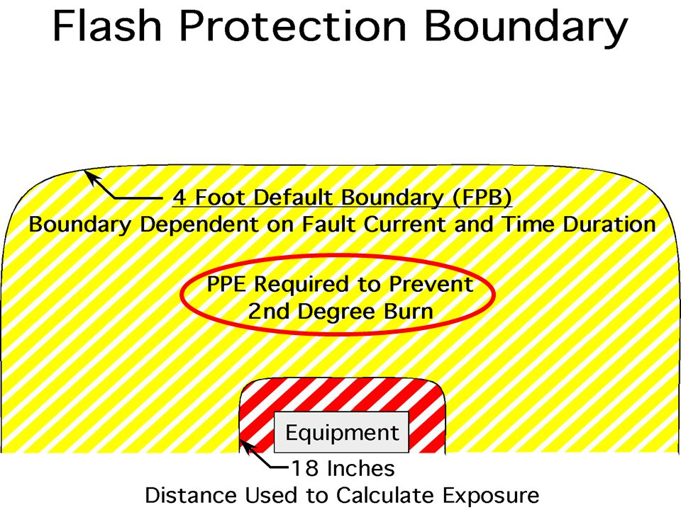 Here is a graphic image of Flash Protection Boundary.