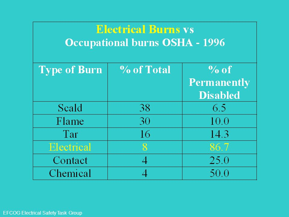 What we are looking at here is a list of the types of burns and the percentage of the total each type represents.