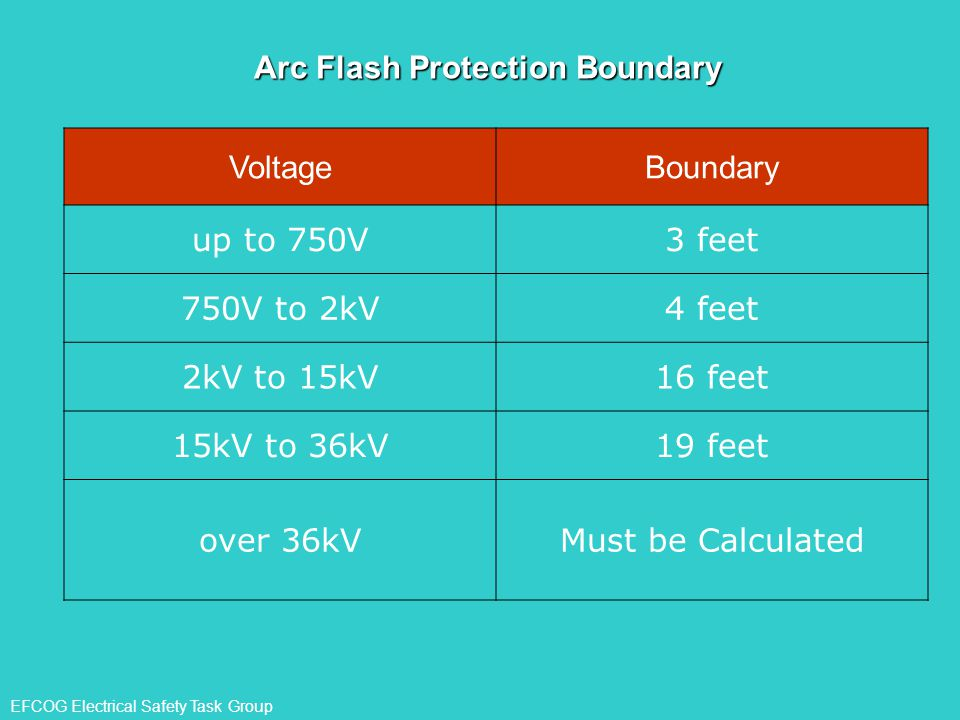 Arc Flash Protection Boundary