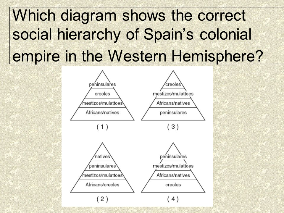 Which diagram shows the correct social hierarchy of Spain's colonial empire in the Western Hemisphere