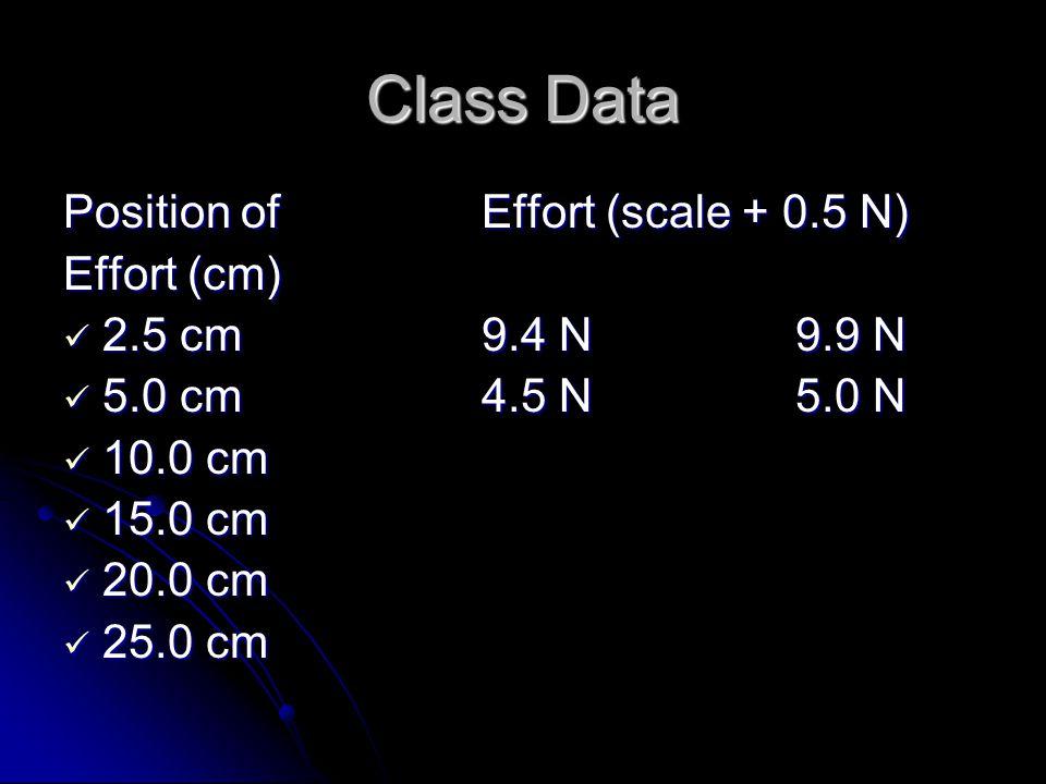 Class Data Position of Effort (scale + 0.5 N) Effort (cm)