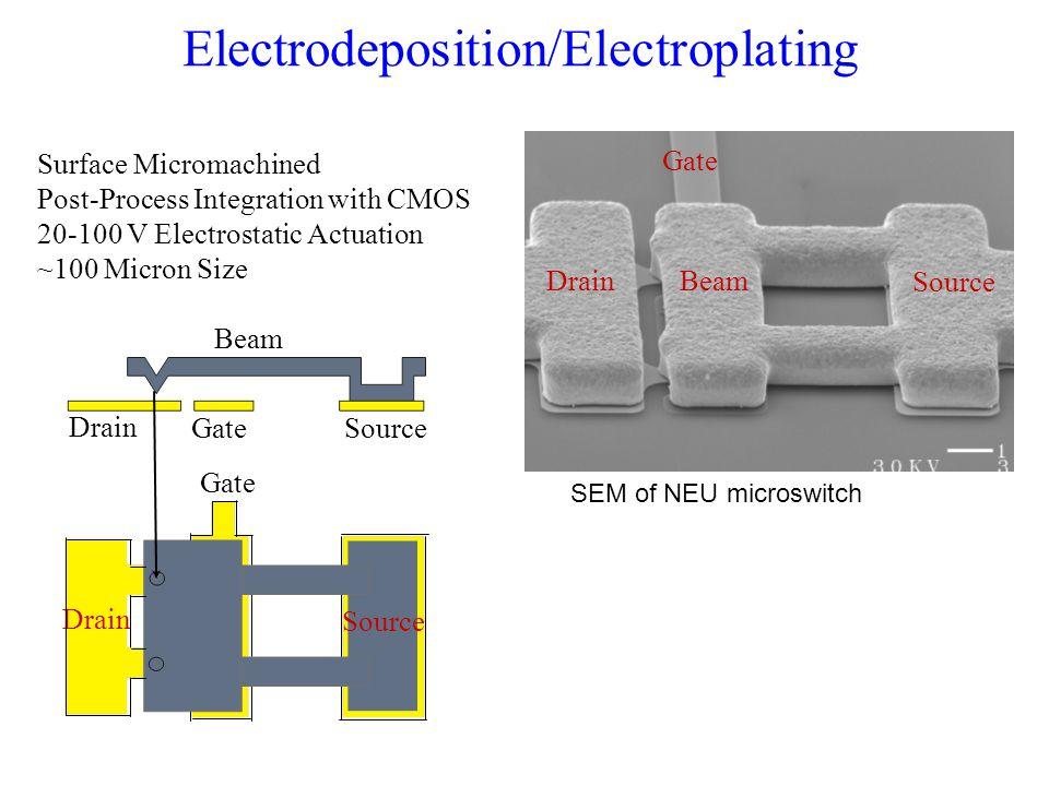 Electrodeposition/Electroplating