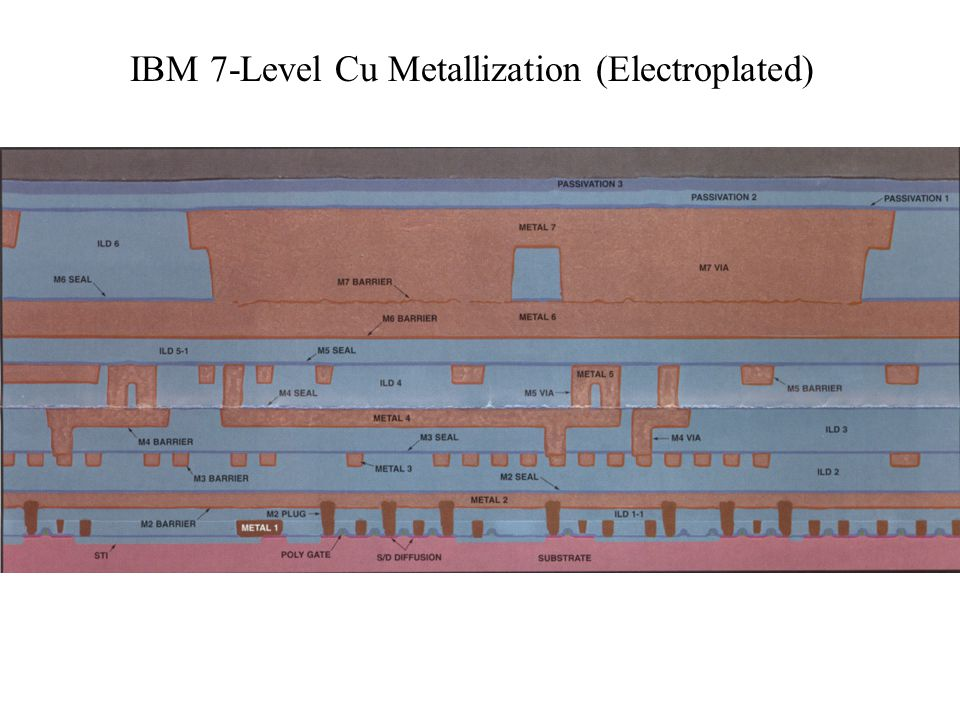IBM 7-Level Cu Metallization (Electroplated)