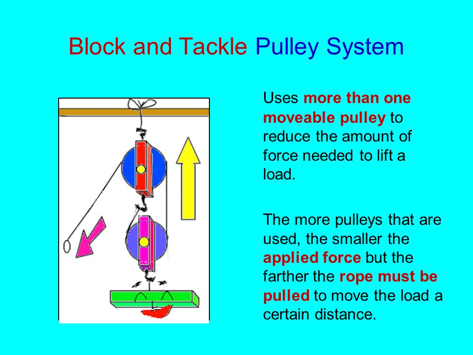 Block and Tackle Pulley System