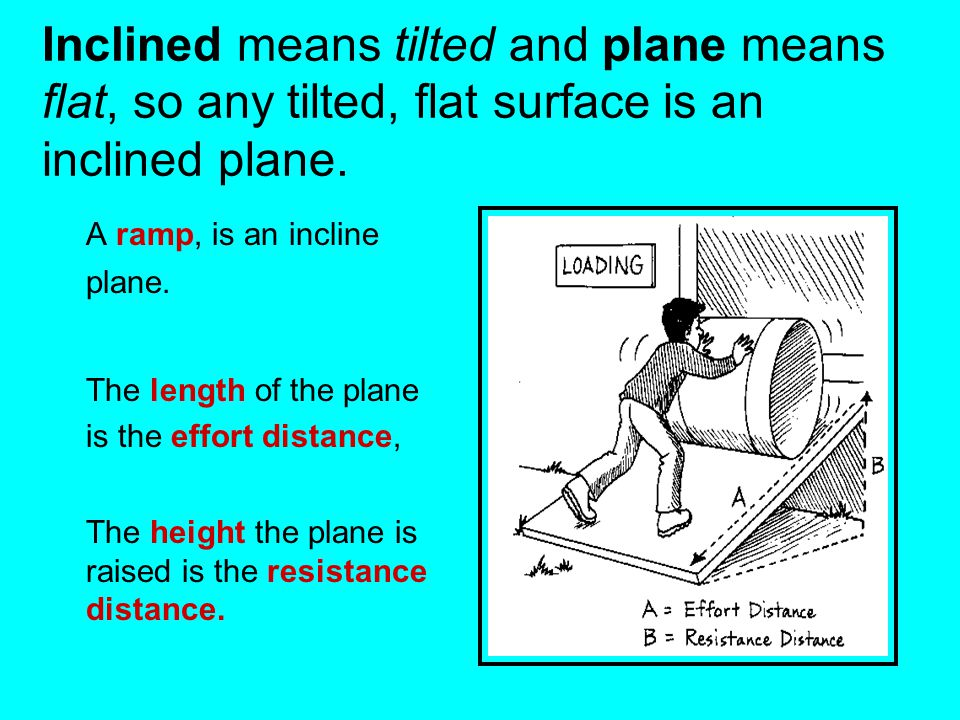 Inclined means tilted and plane means flat, so any tilted, flat surface is an inclined plane.