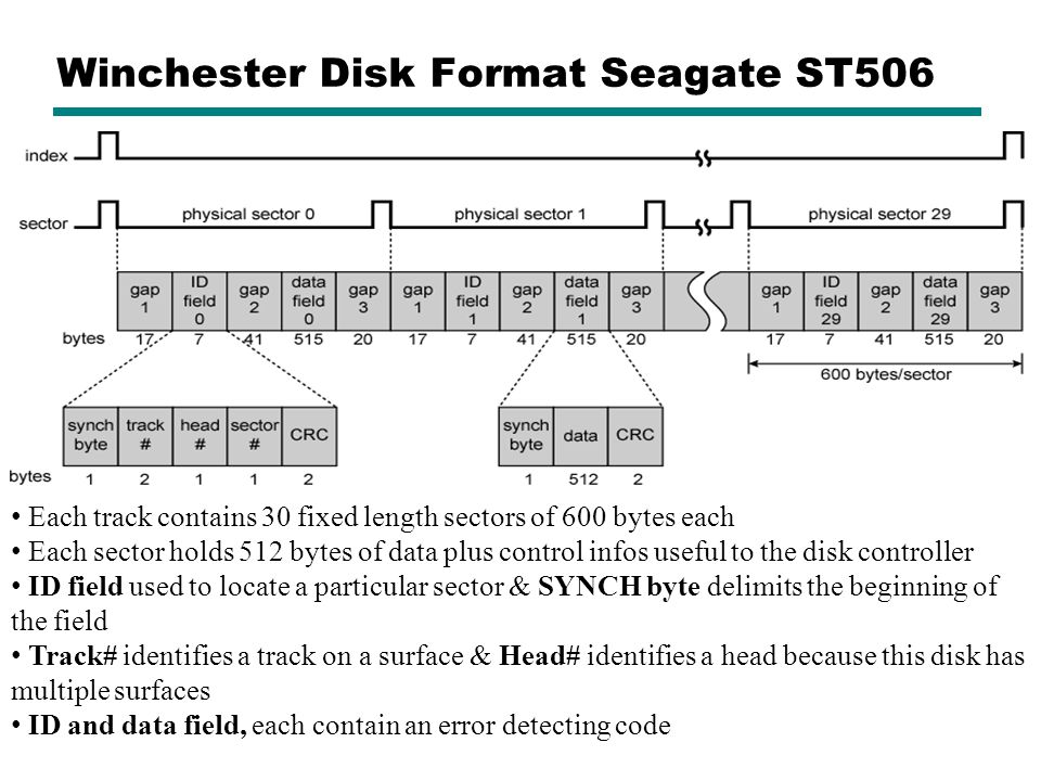Winchester Disk Format Seagate ST506