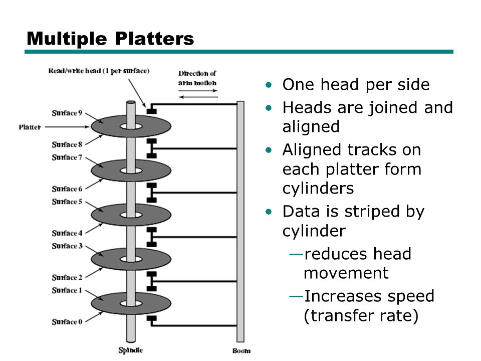 Multiple Platters One head per side Heads are joined and aligned