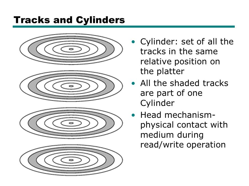 Tracks and Cylinders Cylinder: set of all the tracks in the same relative position on the platter. All the shaded tracks are part of one Cylinder.