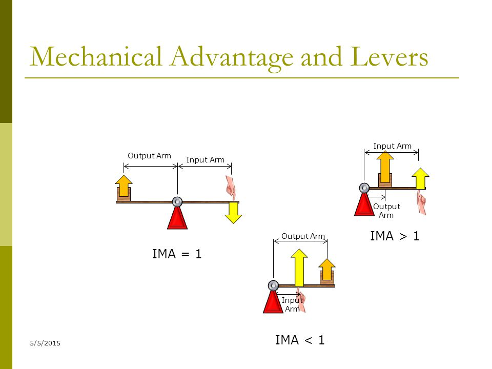 Mechanical Advantage and Levers