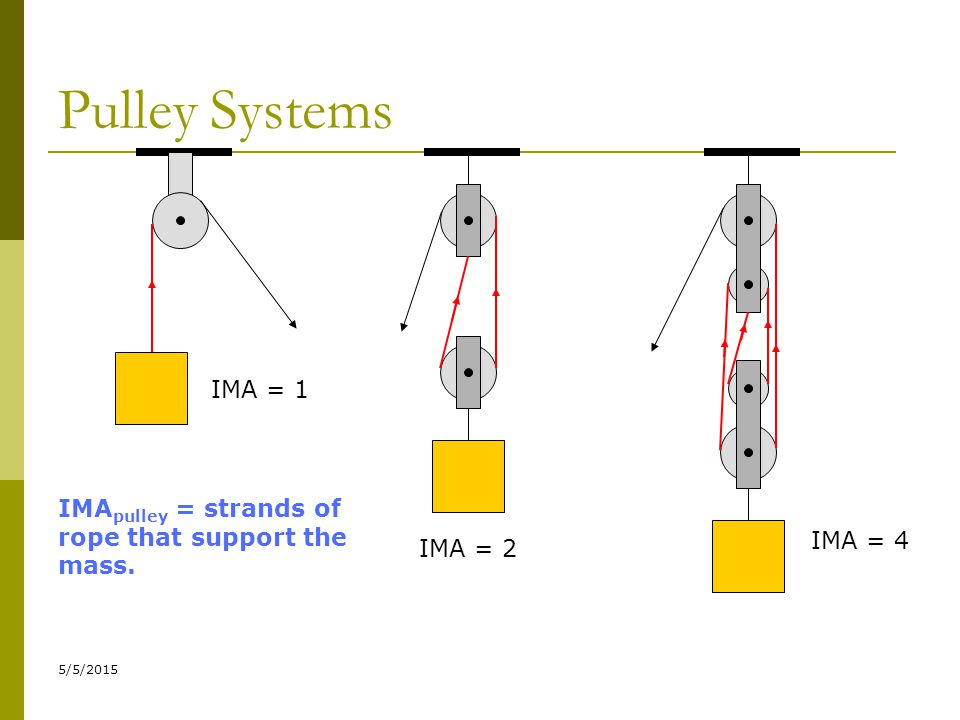 Pulley Systems IMA = 1 IMApulley = strands of rope that support the mass. IMA = 4 IMA = 2 4/14/2017