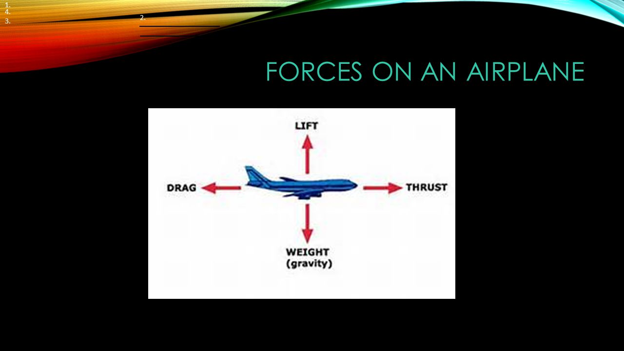 1. 4. 3. 2. Forces on an Airplane