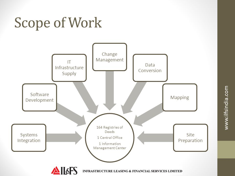 Scope of Work www.ilfsindia.com Systems Integration