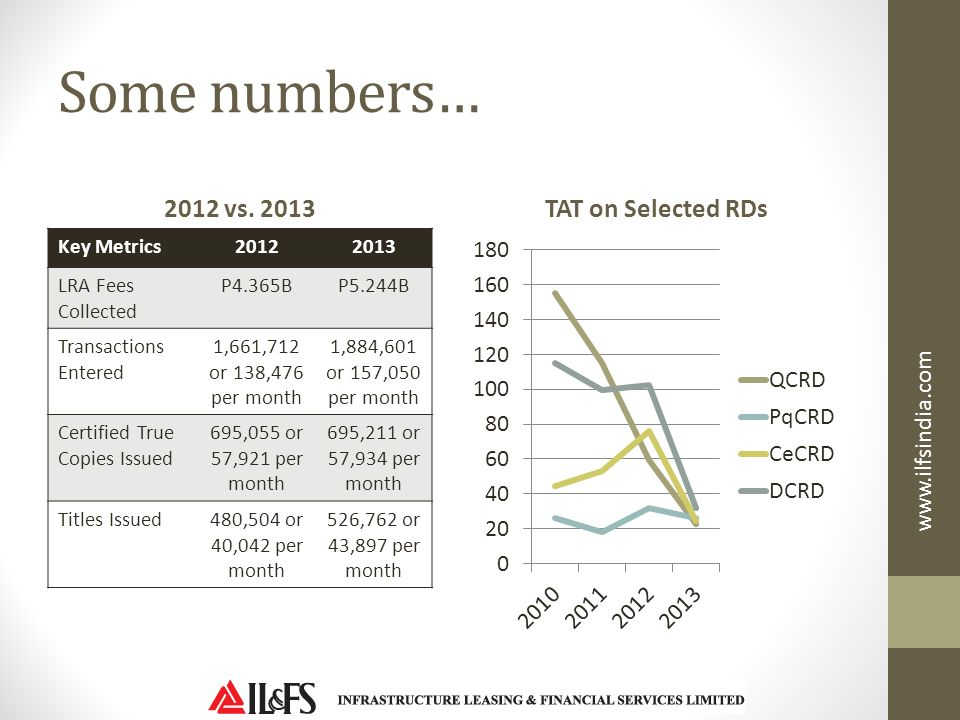 Some numbers… 2012 vs. 2013 TAT on Selected RDs www.ilfsindia.com
