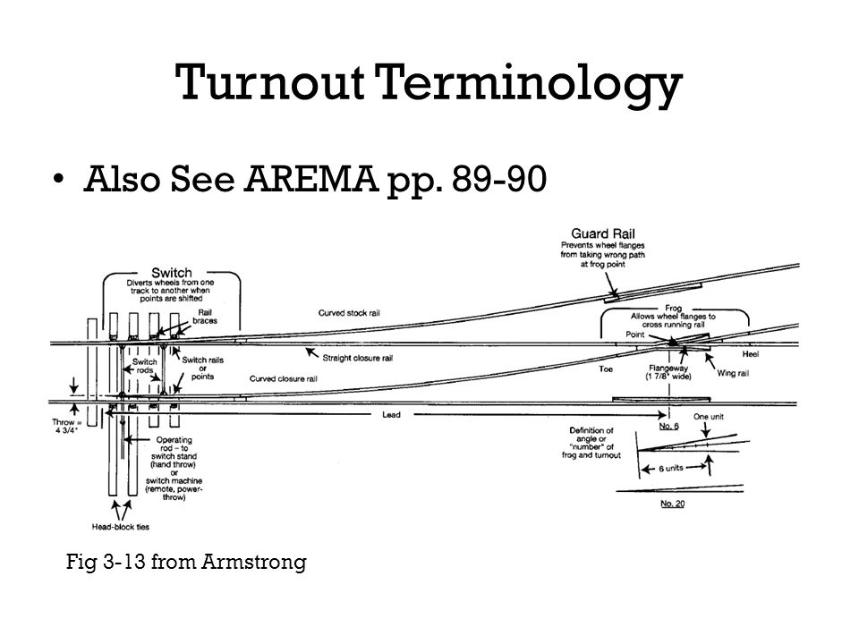 Turnout Terminology Also See AREMA pp. 89-90 Fig 3-13 from Armstrong