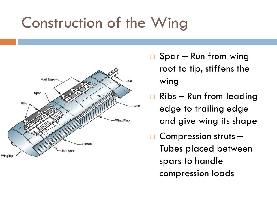 Construction of the Wing