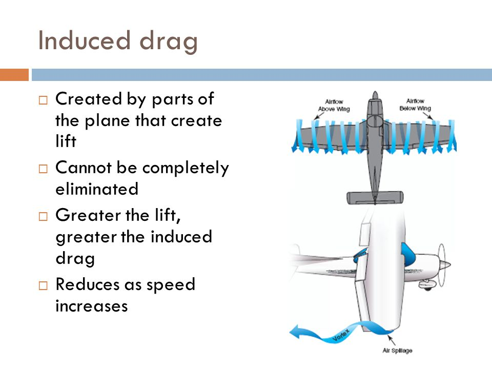 Induced drag Created by parts of the plane that create lift