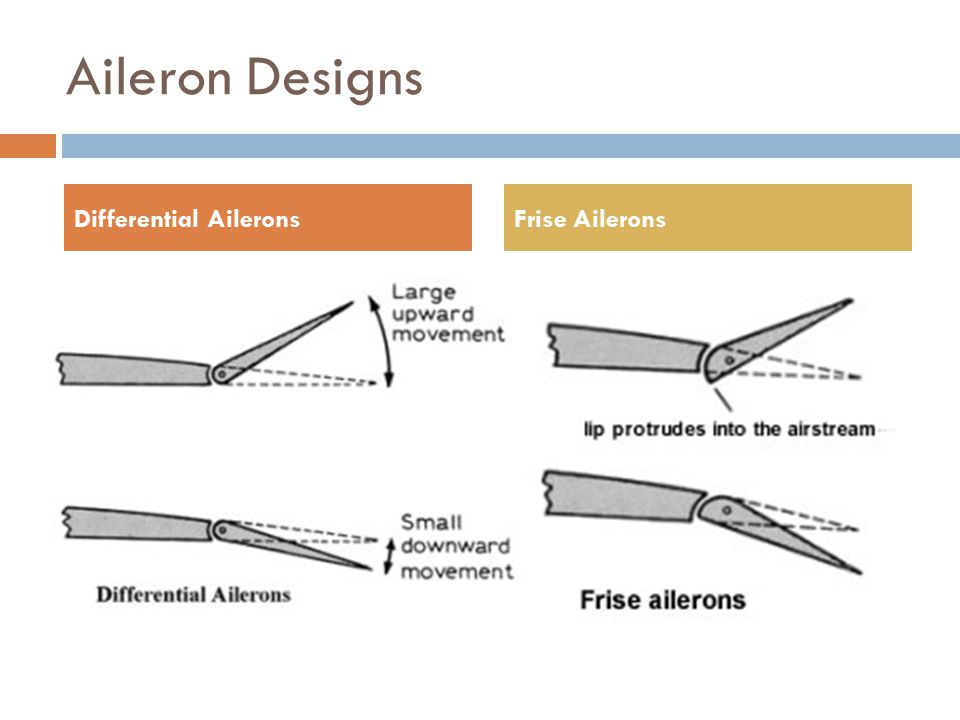 Aileron Designs Differential Ailerons Frise Ailerons