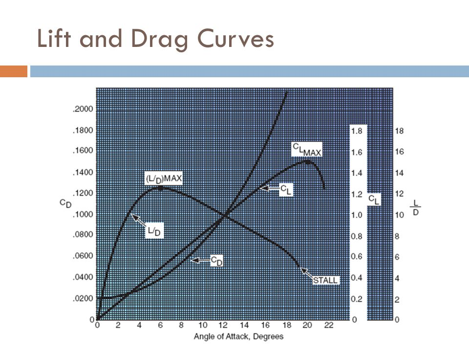 Lift and Drag Curves When the angle of attack increases, lift and drag increase as well.