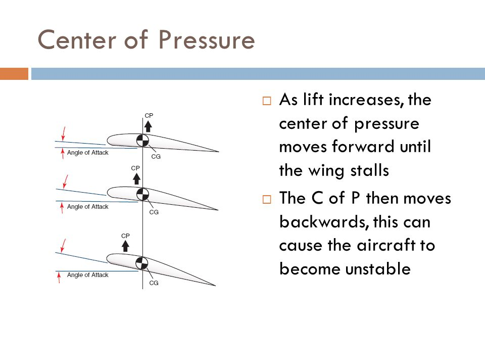 Center of Pressure As lift increases, the center of pressure moves forward until the wing stalls.
