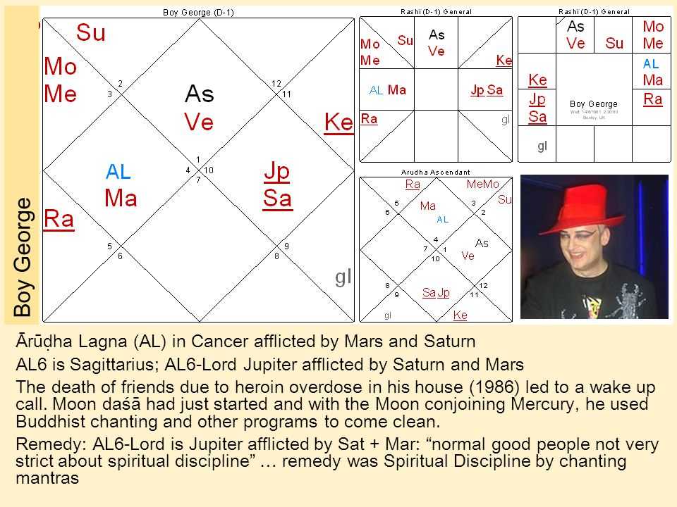 Boy George Ārūḍha Lagna (AL) in Cancer afflicted by Mars and Saturn