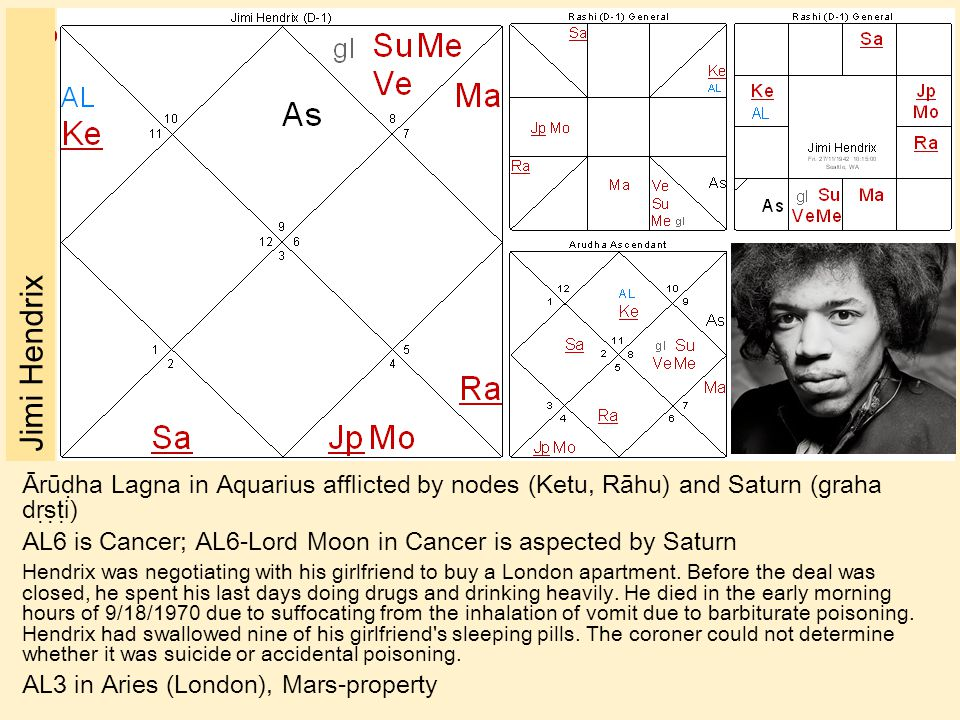 Jimi Hendrix Ārūḍha Lagna in Aquarius afflicted by nodes (Ketu, Rāhu) and Saturn (graha dṛṣṭi)