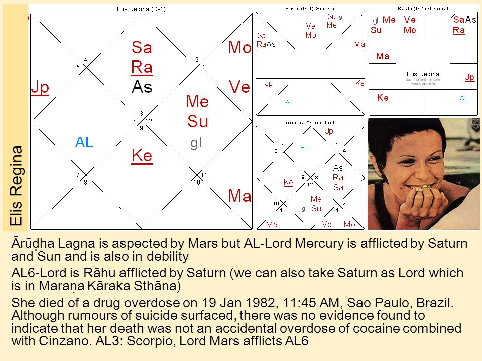 Elis Regina Ārūḍha Lagna is aspected by Mars but AL-Lord Mercury is afflicted by Saturn and Sun and is also in debility.