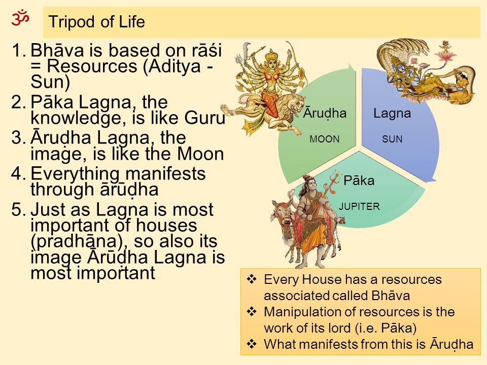 Bhāva is based on rāśi = Resources (Aditya - Sun)