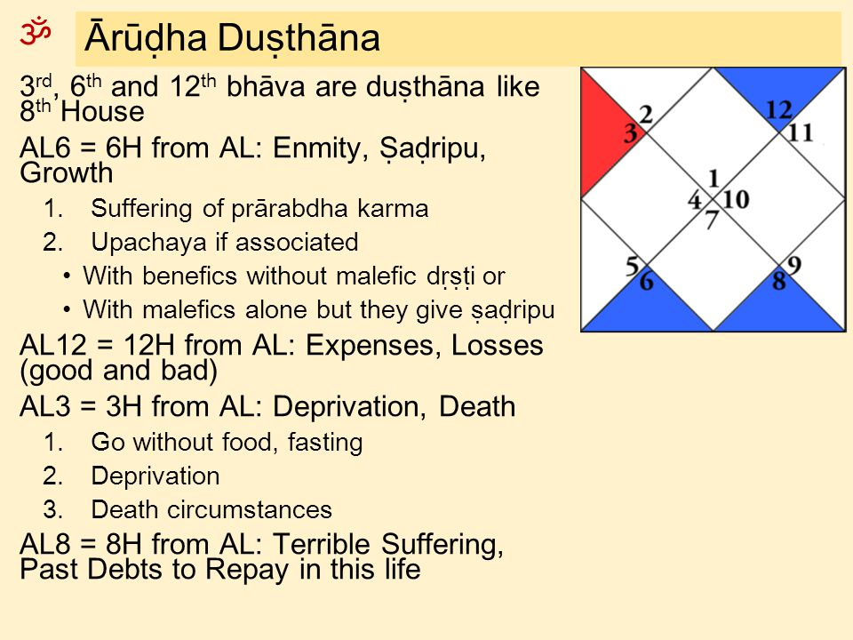 Ārūḍha Duṣthāna 3rd, 6th and 12th bhāva are duṣthāna like 8th House