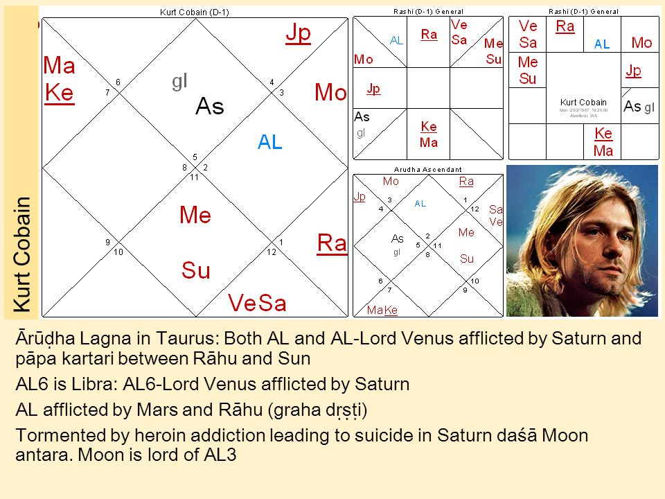 Kurt Cobain Ārūḍha Lagna in Taurus: Both AL and AL-Lord Venus afflicted by Saturn and pāpa kartari between Rāhu and Sun.