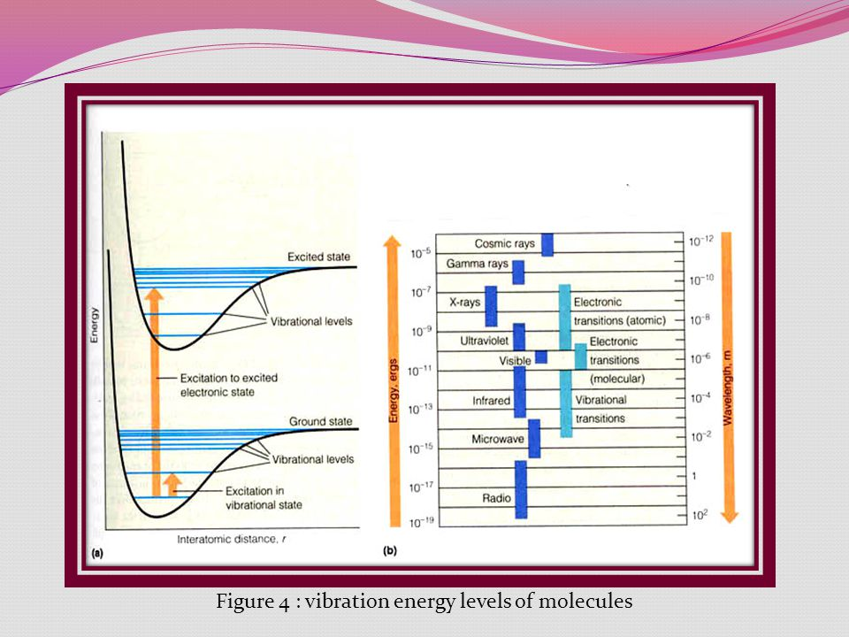 Figure 4 : vibration energy levels of molecules