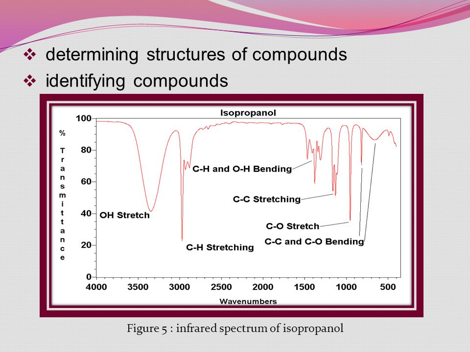 determining structures of compounds identifying compounds