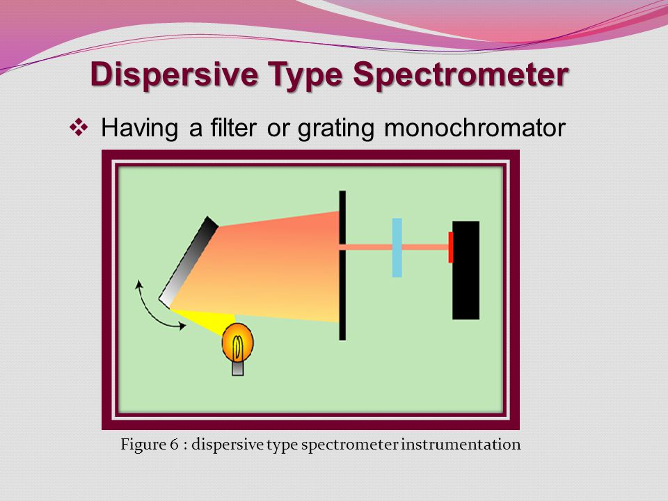 Dispersive Type Spectrometer
