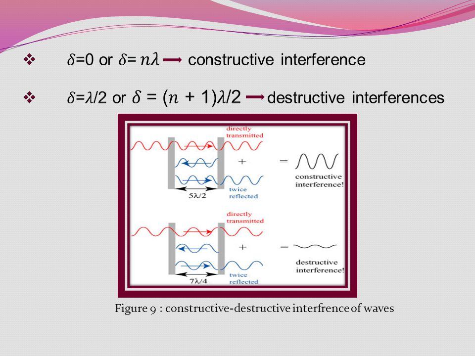 Figure 9 : constructive-destructive interfrence of waves