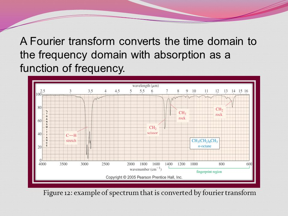 Figure 12: example of spectrum that is converted by fourier transform