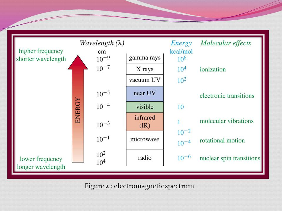 Figure 2 : electromagnetic spectrum