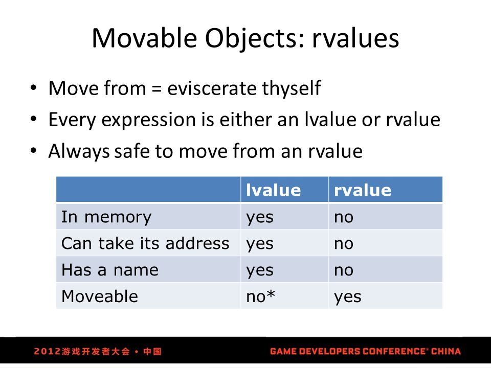 Movable Objects: rvalues