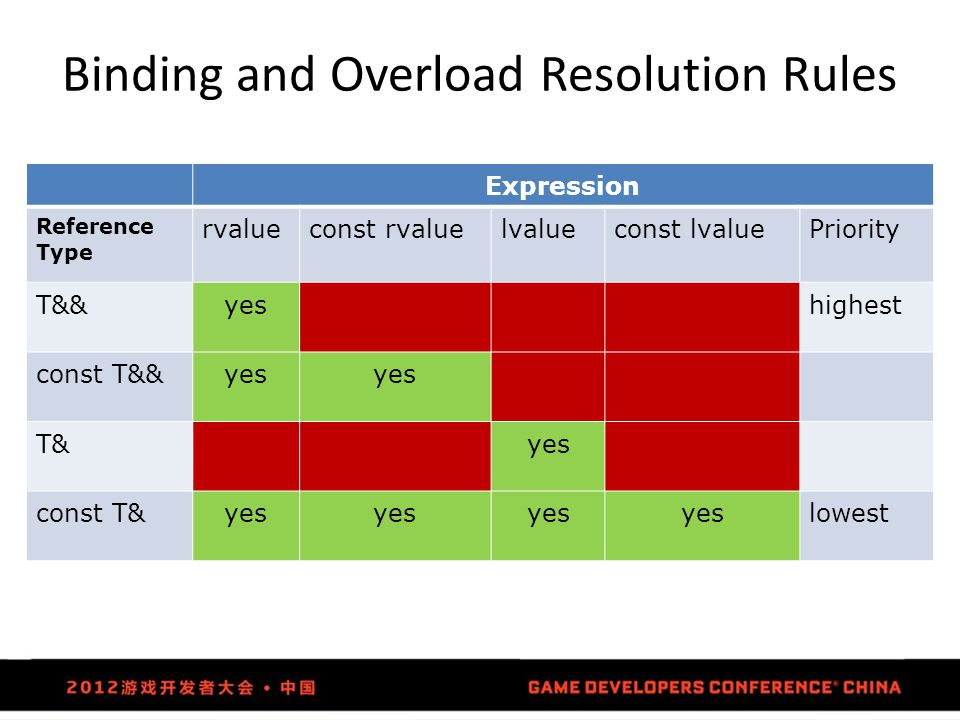 Binding and Overload Resolution Rules