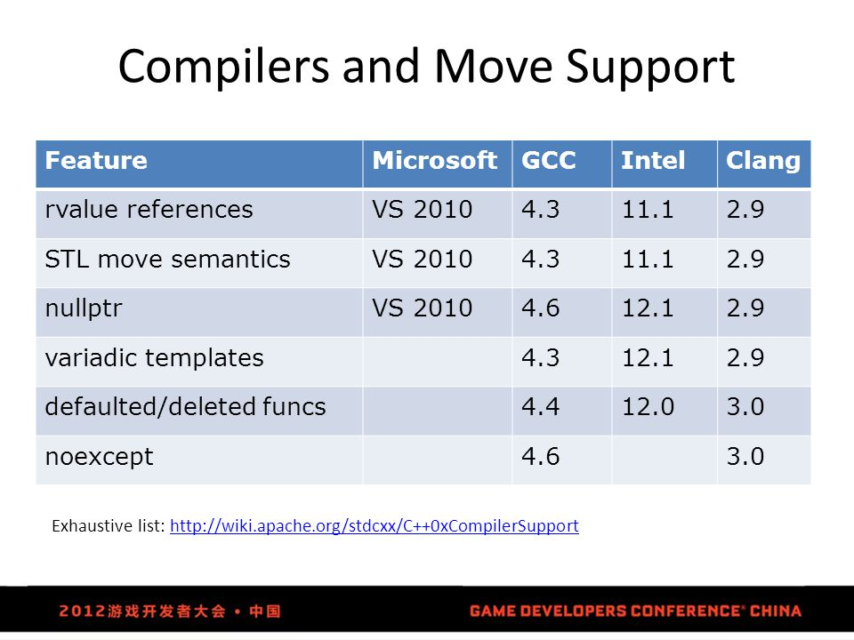 Compilers and Move Support