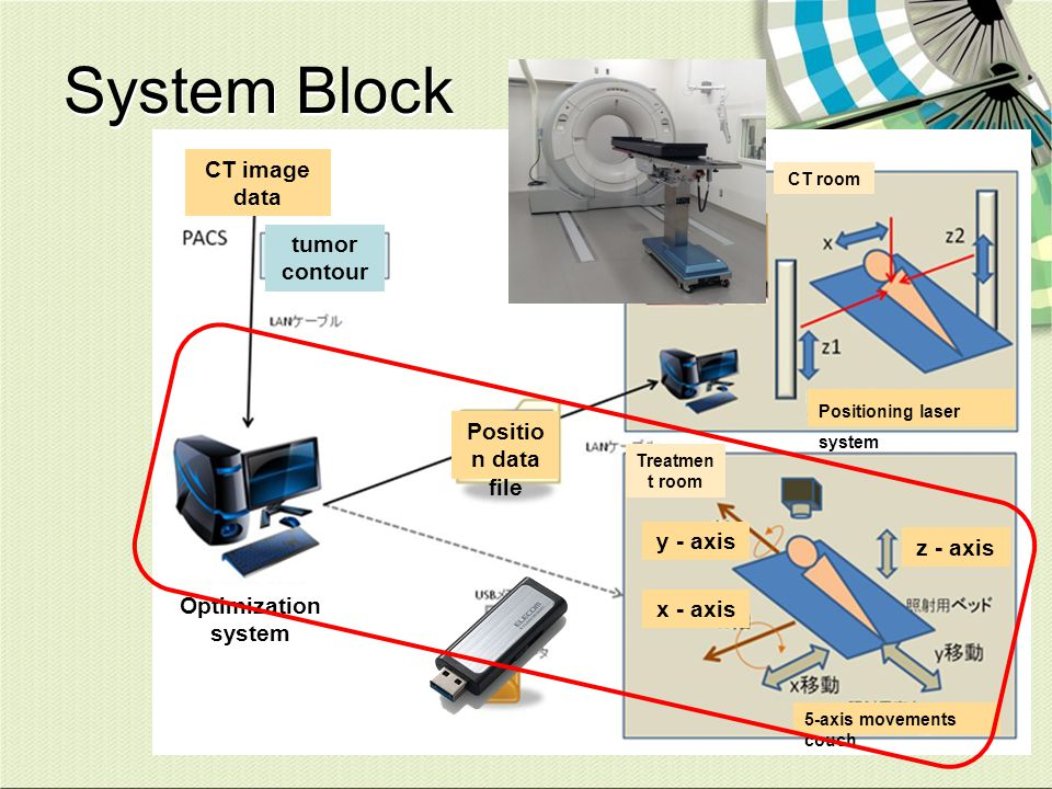 System Block CT image data tumor contour Position data file y - axis