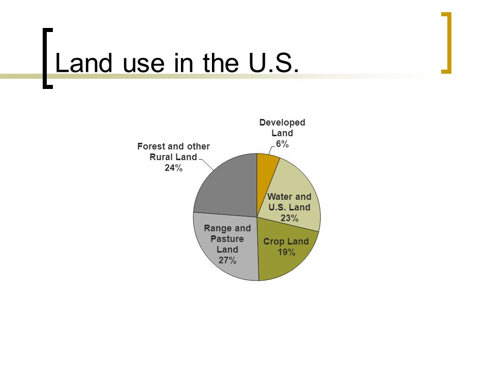 Land use in the U.S.