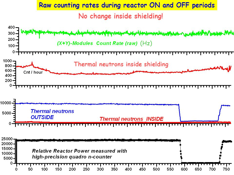 Raw counting rates during reactor ON and OFF periods