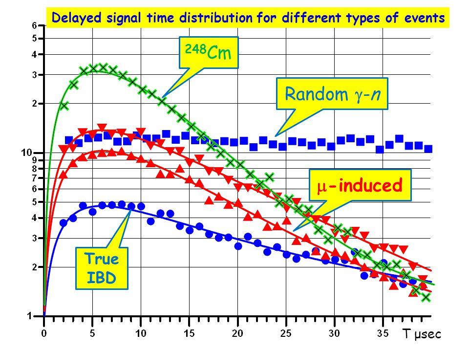 248Cm Random -n -induced True IBD