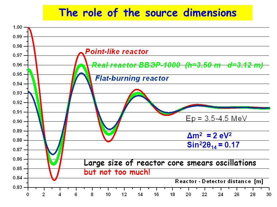 The role of the source dimensions