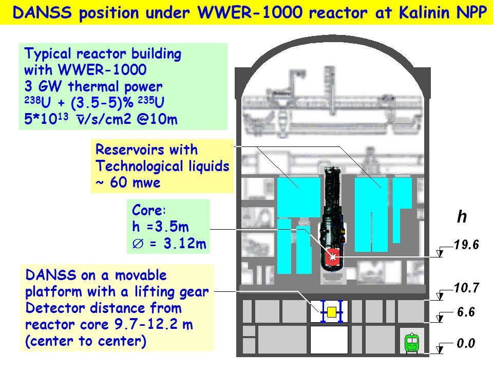 DANSS position under WWER-1000 reactor at Kalinin NPP
