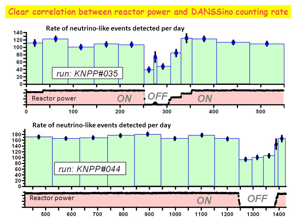 Clear correlation between reactor power and DANSSino counting rate