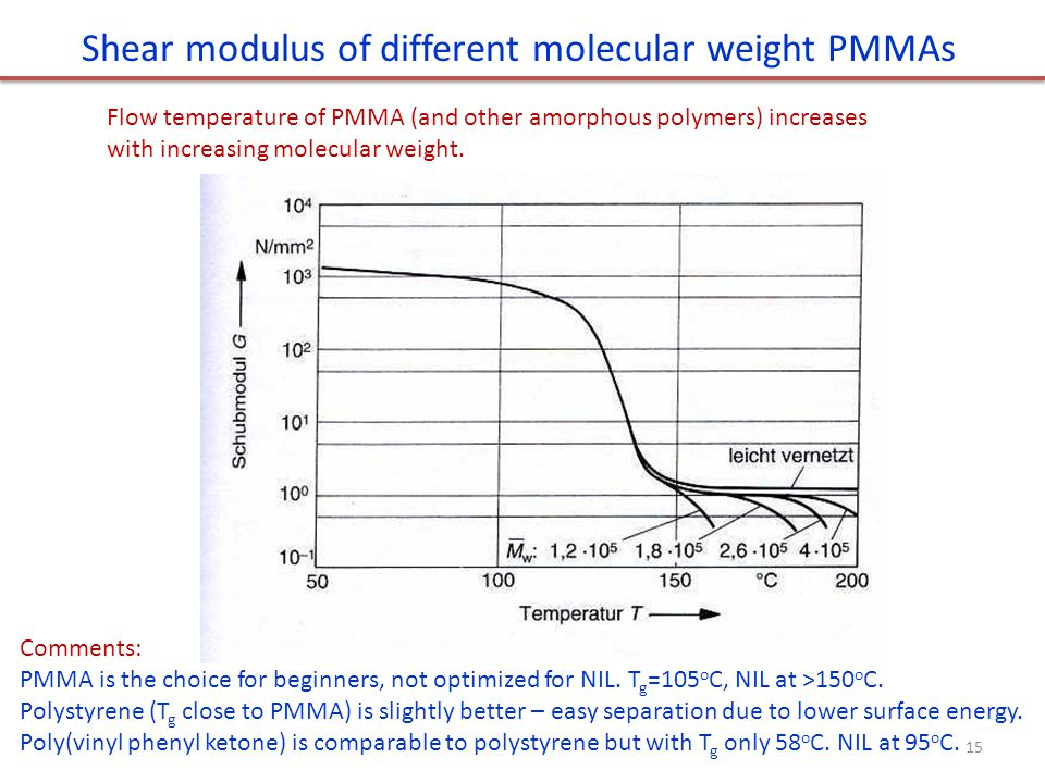 Shear modulus of different molecular weight PMMAs